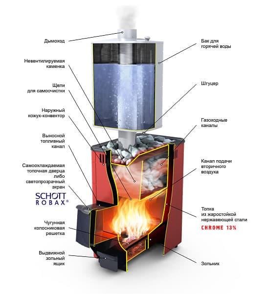 Печь Тунгуска 16 л Vitra с теплообменником